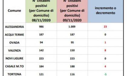 +23 casi ad Alessandria, 20 in meno rispetto a ieri | Dati Covid 9 novembre 2020 | miglioramento in tutta la provincia