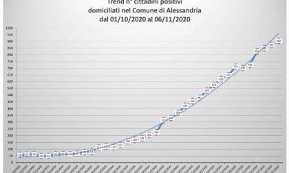 Continua a crescere la curva dei contagi ad Alessandria   Dati Covid 6 novembre 2020   aumentano i positivi in provincia
