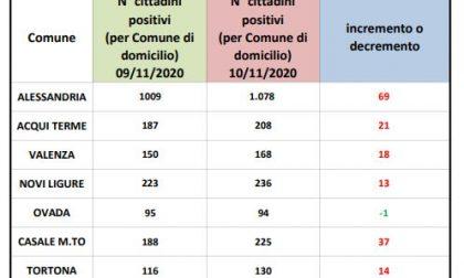 In città +69 positivi | Dati Covid 10 novembre 2020 | aumentano i contagi anche nei centri zona