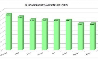Alessandria è il primo capoluogo in Piemonte per incidenza su abitanti | Dati Covid 18 novembre 2020 |