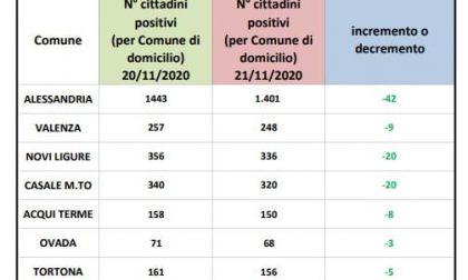 In provincia cala il numero di positivi | Dati Covid 21 novembre 2020 | Alessandria non è più la peggiore del Piemonte