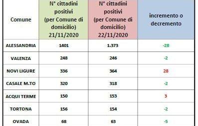Numeri in progressivo calo ad Alessandria | Dati Covid 22 novembre 2020 | Novi Ligure registra un +28