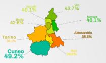 In Piemonte gli alessandrini sono i cittadini meno soddisfatti della loro vita